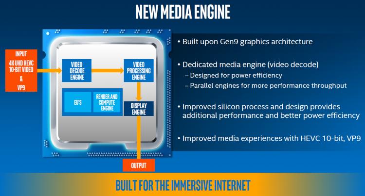 Intel Kaby Lake: Ключевые улучшения в области медиакодирования.