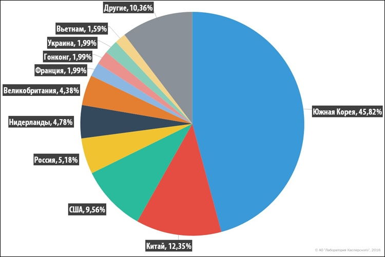 Распределение командных серверов ботнетов по странам