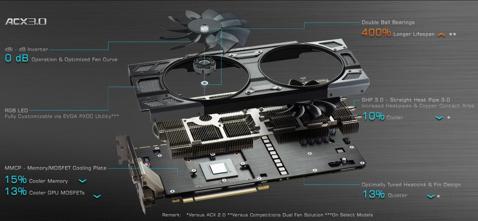 22 модели видеокарт EVGA GeForce GTX 1080/1070/1060 могут