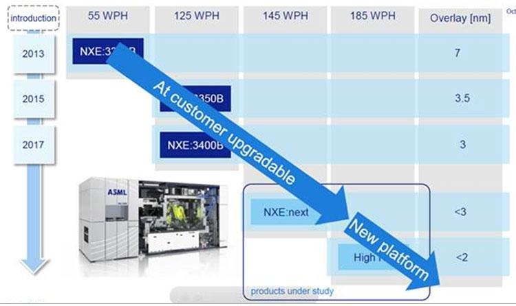 Перспективы перехода к оптическим системам с высоким значением NA для EUV-сканеров (ASML)