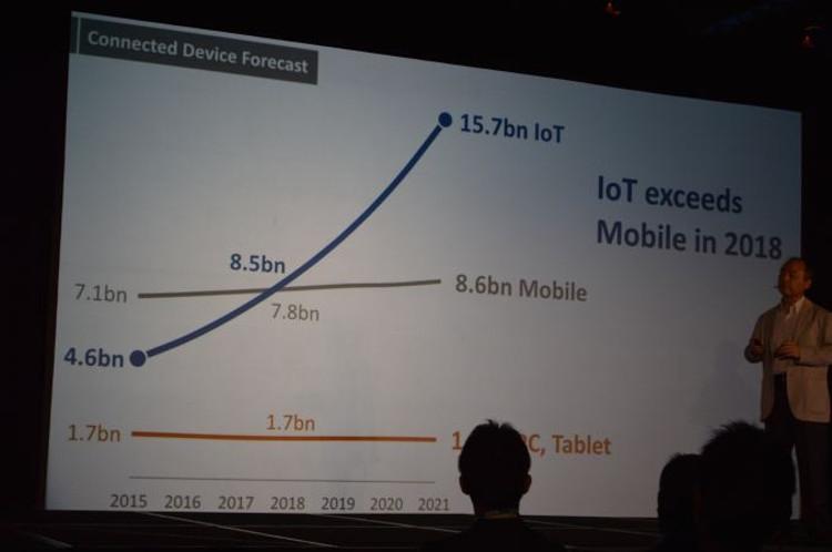 Прогнозируется взрывной рост IoT