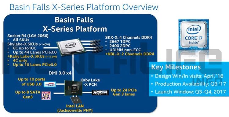 Intel LGA2066