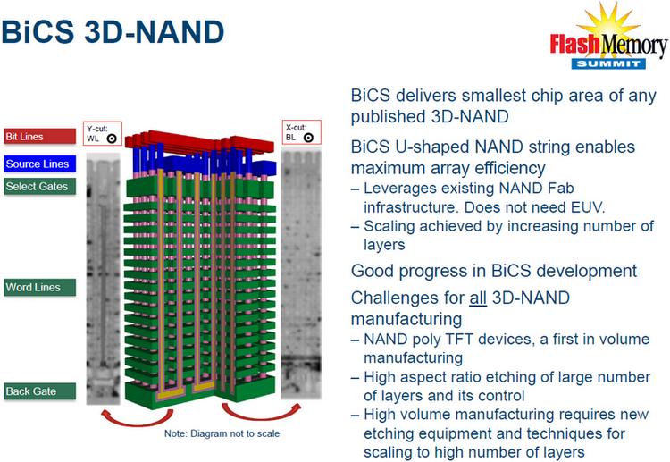 Устройство и преимущества BiCS 3D NAND (Е)