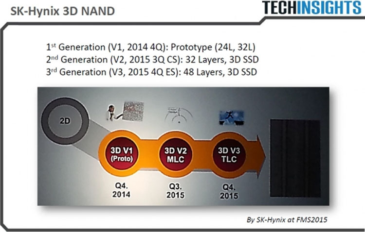 Планы SK Hynix в области 3D NAND флеш-памяти (TechInsights)
