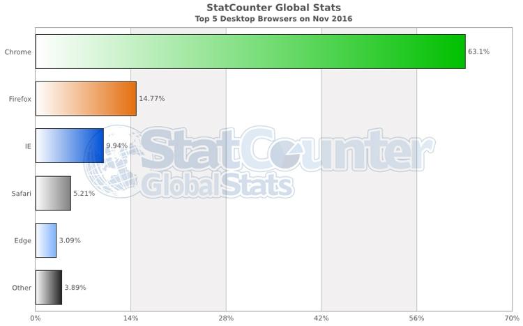 Самые популярные браузеры на ПК в ноябре 2016 года