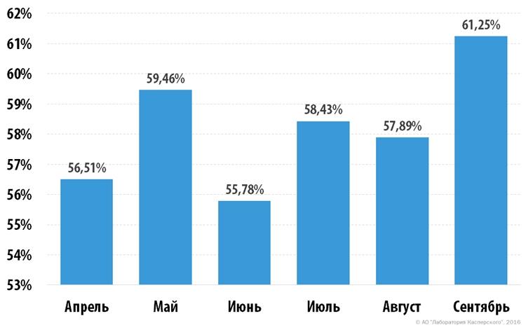 Доля спама в мировом почтовом трафике