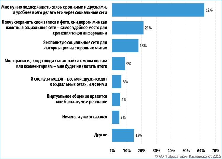 Причины, вынуждающие людей продолжать использовать социальные сети (вопрос с множественным выбором)