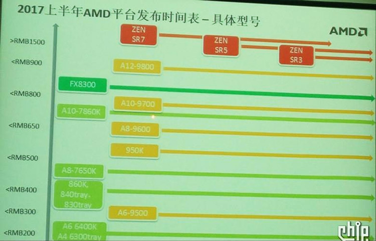 AMD Summit Ridge AM4
