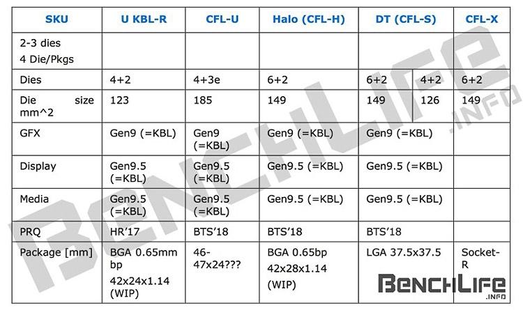 14-нм процессоры Intel (2017-18)