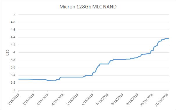 Для примера: годовое изменение спотовой цены 128-Гбит чипов MLC NAND компании Micron