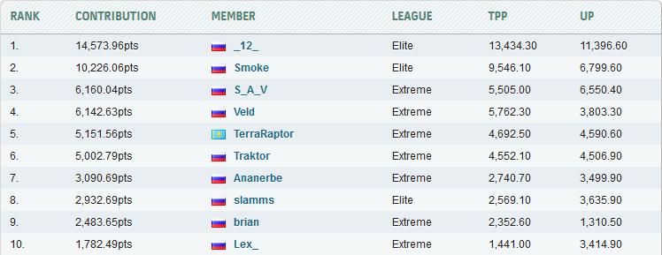 Первая десятка Team Russia за всё время