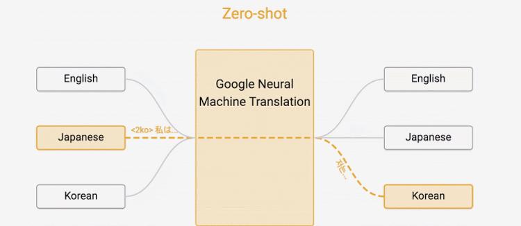 Новая система поддерживает обучение типа Zero-shot