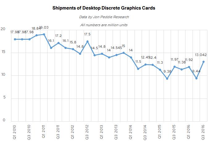 Поставки графических карт для настольных ПК с третьего квартала 2010 года по третий квартал 2016 года
