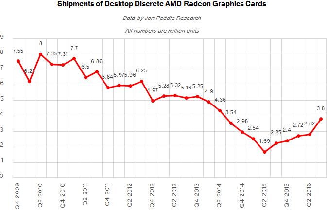 Поставки графических карт AMD Radeon для настольных ПК