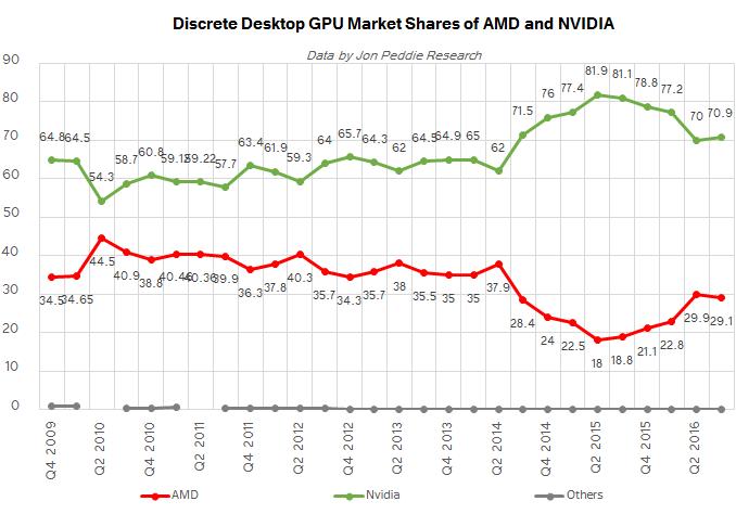 Контроллируемые AMD и NVIDIA доли на рынке дискретных графических карт