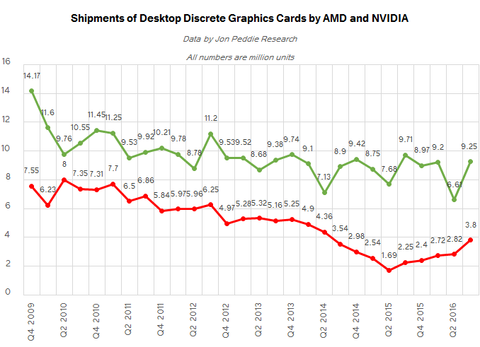 Поставки графических карт AMD Radeon и NVIDIA GeForce для настольных ПК