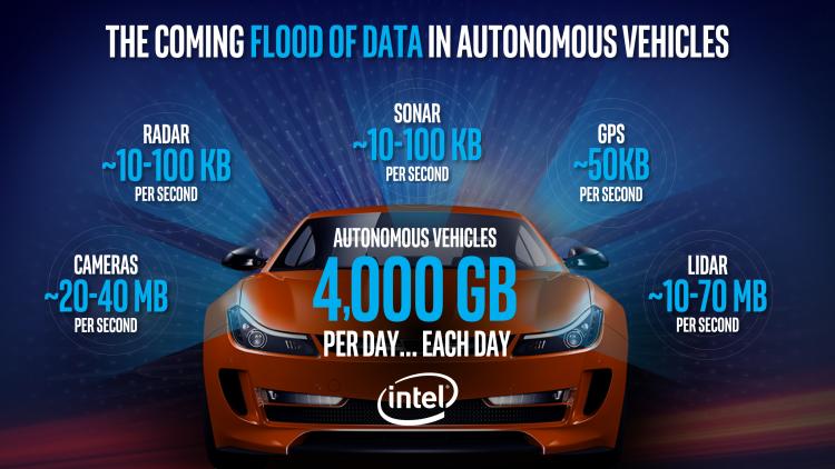 Автомобиль с автопилотом: 4 Тбайт данных ежедневно.