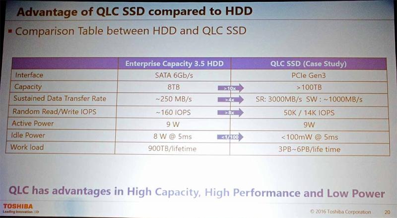 QLC-накопитель с указанными характеристиками Toshiba разрабатывает для использования в дата-центрах Facebook