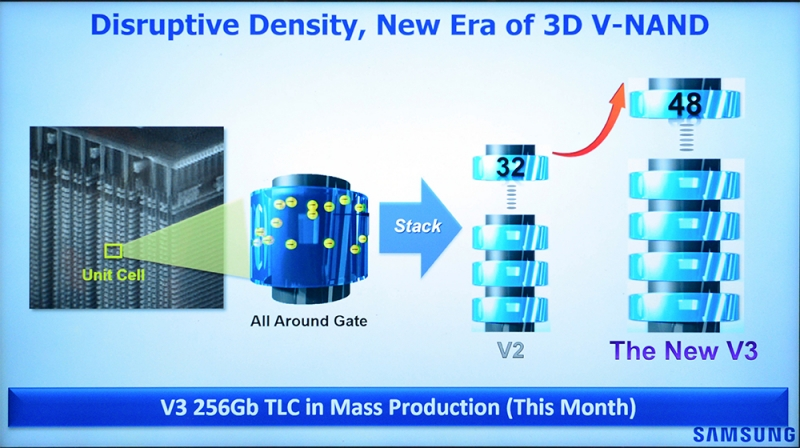 48-слойная V-NAND с начала 2016 года применяется в большинстве накопителей Samsung