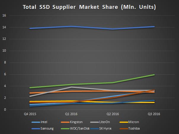 Рыночные доли производителей SSD (в миллионах штук) по количеству проданной продукции в 2016 году