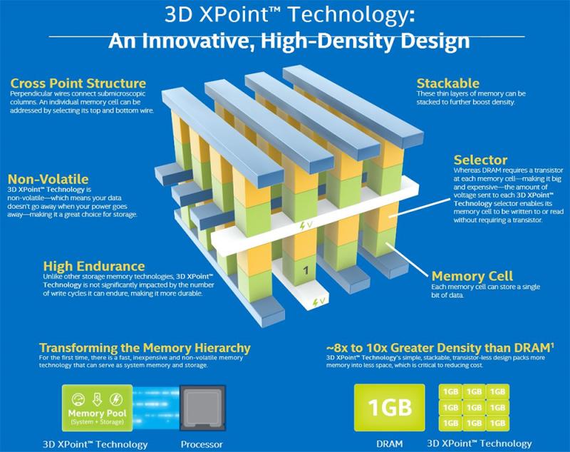 Одна из самых многообещающих технологий на рынке SSD