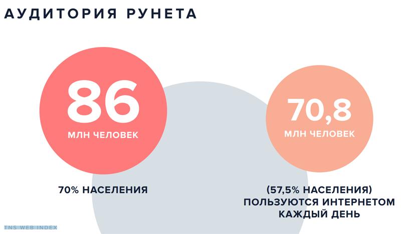 70% населения РФ имеет доступ в Интернет, 57,5% пользуются им каждый день
