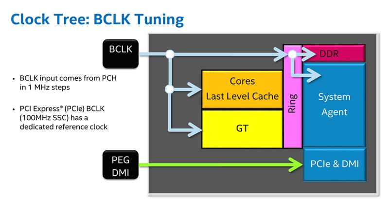 Схема формирования частот в платформе LGA 1151: PCIe и DMI выделены в отдельный домен