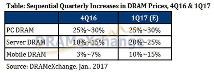 Прогноз DRAMeXchange о росте цен на оперативную память (DRAMeXchange)