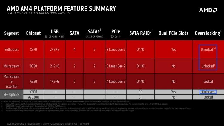 Базовые характеристики чипсетов AMD для платформы AM4
