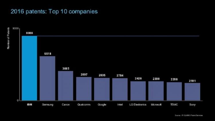 В 2016 году IBM установила новый рекорд по количеству полученных патентов