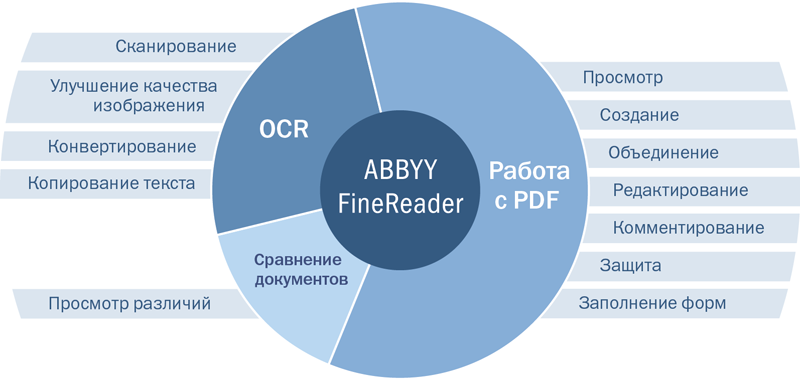 ABBYY FineReader 14 предоставляет широкий спектр возможностей в одной программе