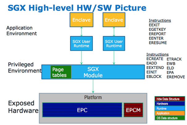 Реализация технологии Intel SGX