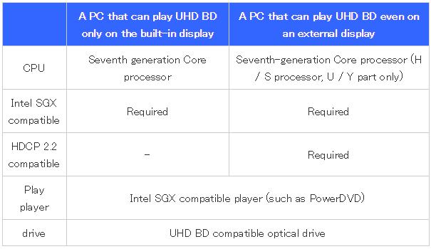 Требования к ПК для поддержки UHD BD