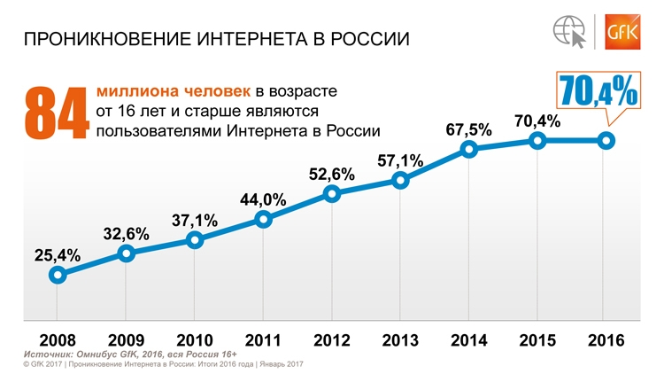 Интернет аудитория россии форекс бонус пбз депозита