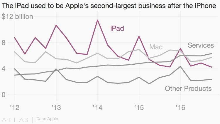 Распределение доходов между тремя самыми важными после iPhone направлениями бизнеса Apple (данные Atlas)