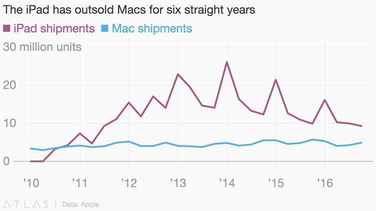 Планшетов iPad продаётся больше, но продажи компьютеров Mac стабильнее