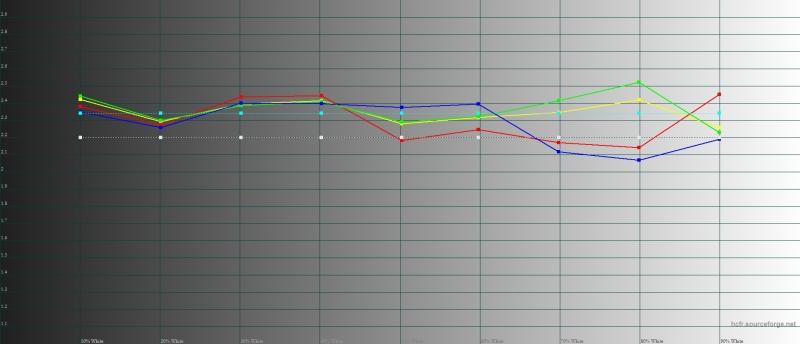 LG V20, средняя гамма. Пунктирные линии – границы нормы, цветные линии – показатели дисплея LG V20
