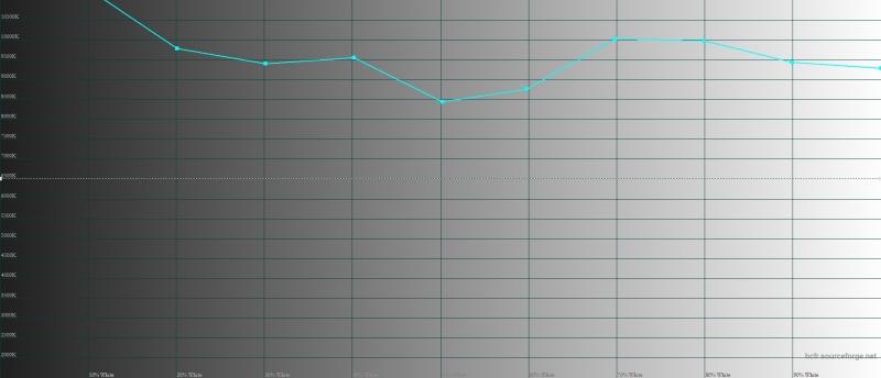 LG V20, цветовая температура. Голубая линия – показатели LG V20, пунктирная – эталонная температура (6500 К)