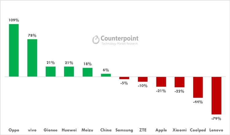 iPhone больше не самый продаваемый смартфон в Китае