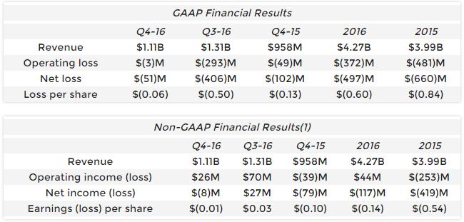 Финансовые результаты AMD: 7 % годового прироста, 15 % квартального в сравнении с 2015 годом