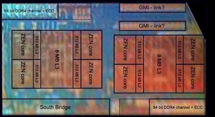 Снимок 8-ядерного кристалла Ryzen с разметкой ключевых блоков