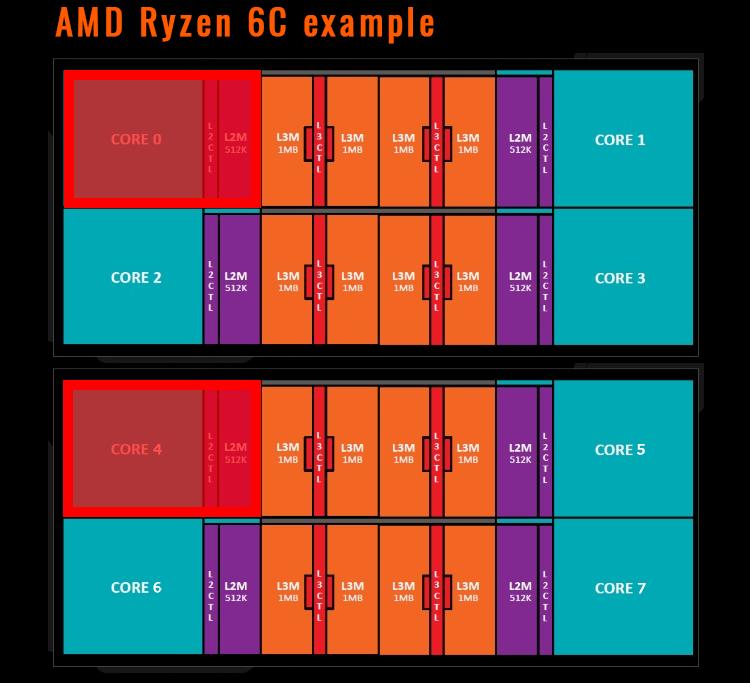 Вариант отключения двух ядер у шестиядерных моделей AMD Ryzen