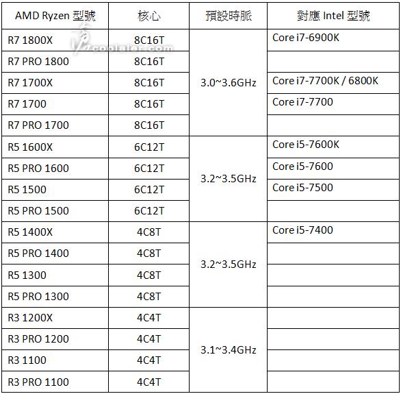 Модельный ряд AMD Ryzen по данным Coolaler