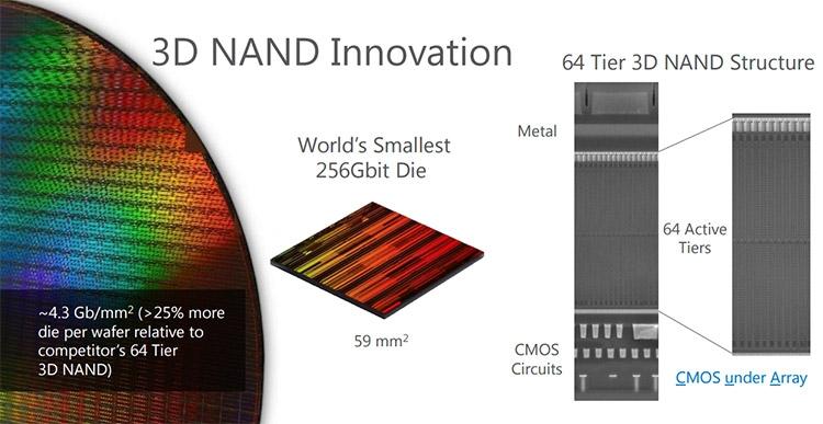 256 Гбит (32 Гбайт) данных можно будет записывать на микросхемы площадью 59 кв. мм