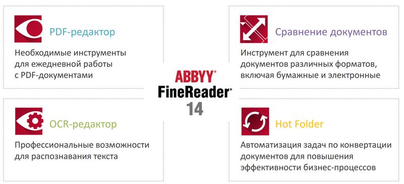 Новая концепция FineReader 14