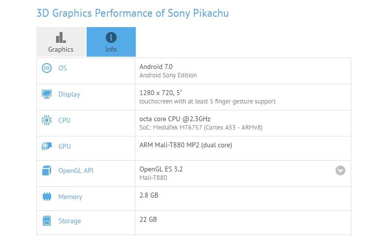 Смартфон Sony Pikachu с 5-дюймовым дисплеем замечен в базе GFXBench