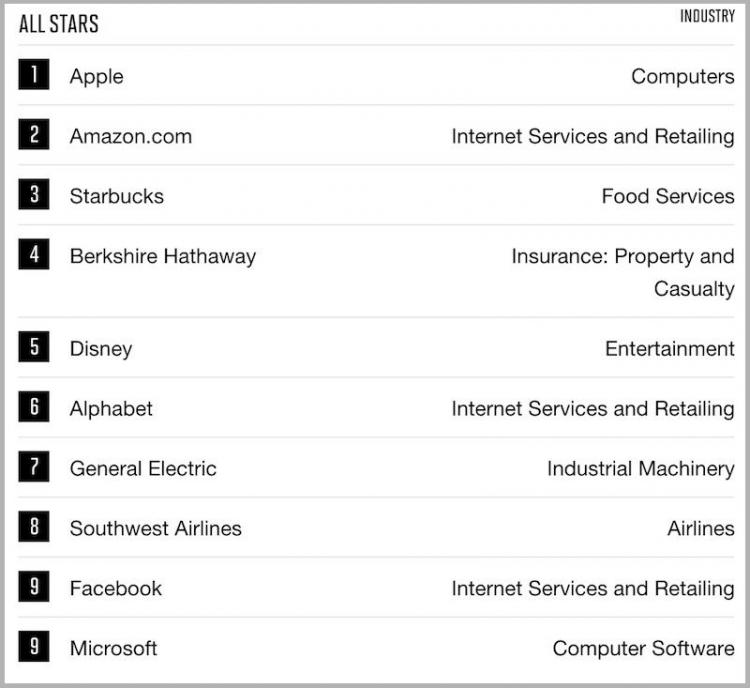 Apple в десятый раз возглавила рейтинг самых уважаемых компаний в мире