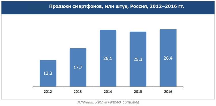 Каждый второй продаваемый в России смартфон поддерживает LTE