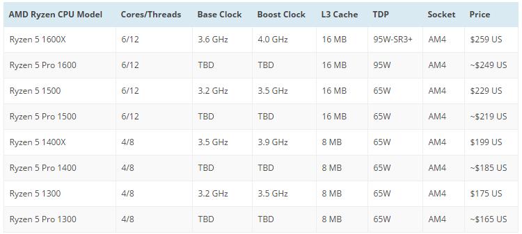 Система наименований, принятая AMD, как обычно, не выглядит стройной