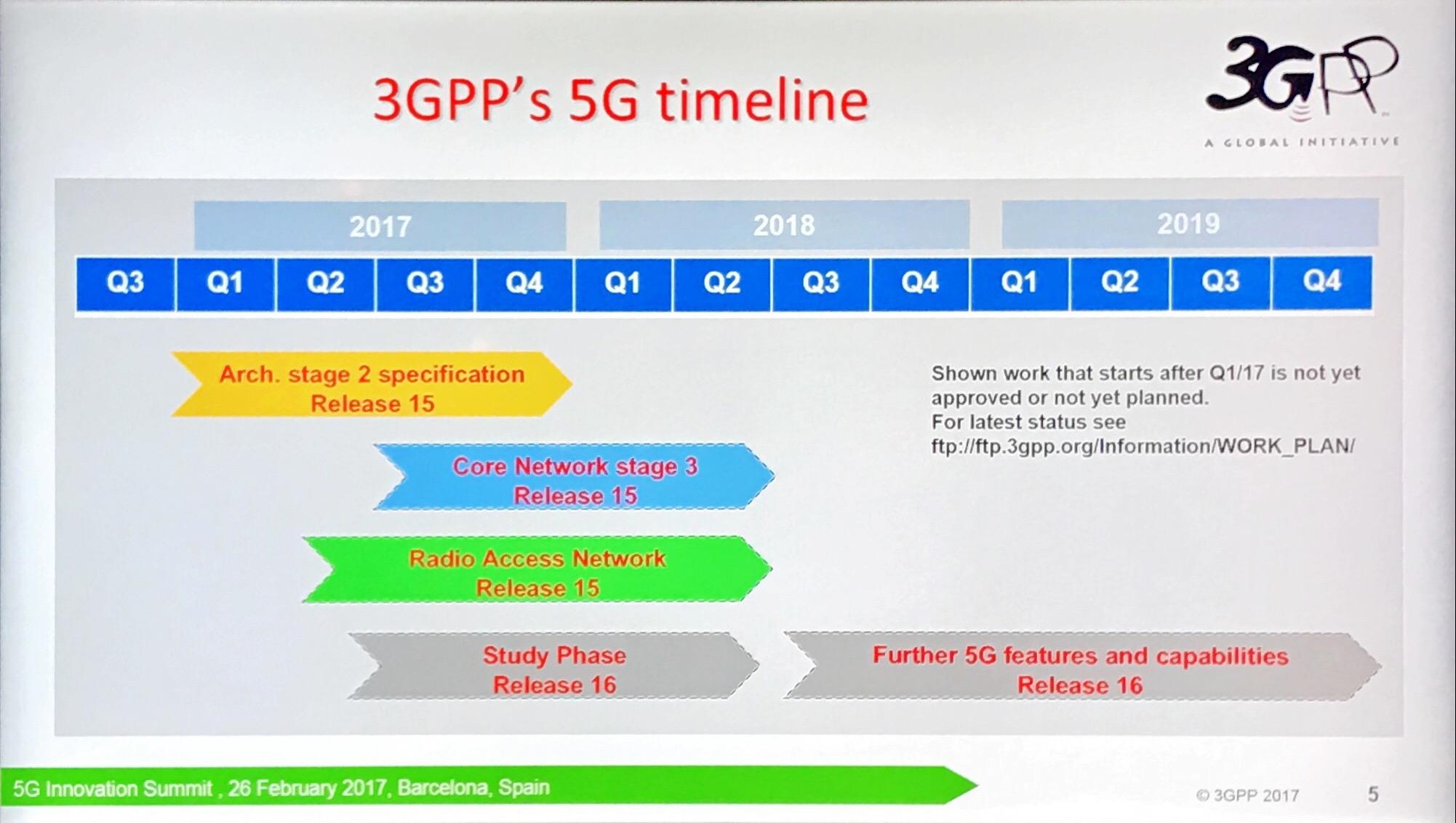 MWC 2017: план разработки и результаты полевых испытаний стандарта 5G